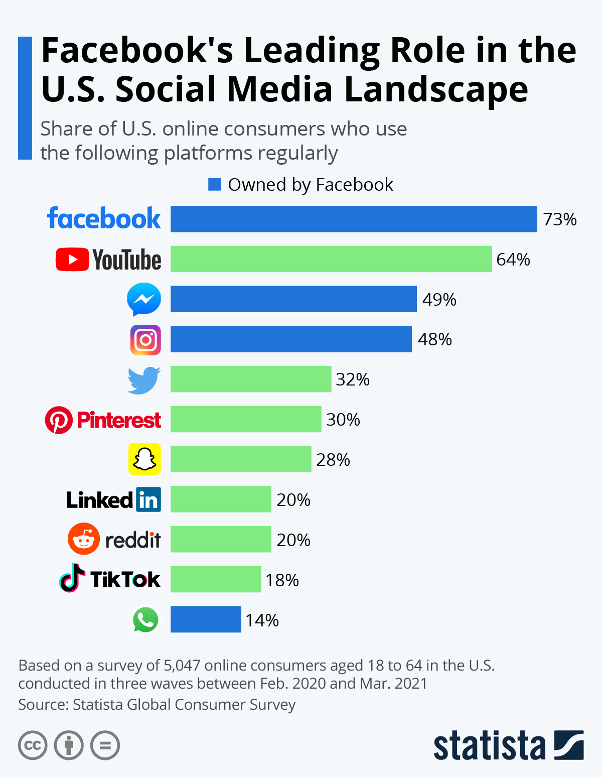 Infographic: The Most Widely Used Social Media Platforms in the U.S. | Statista