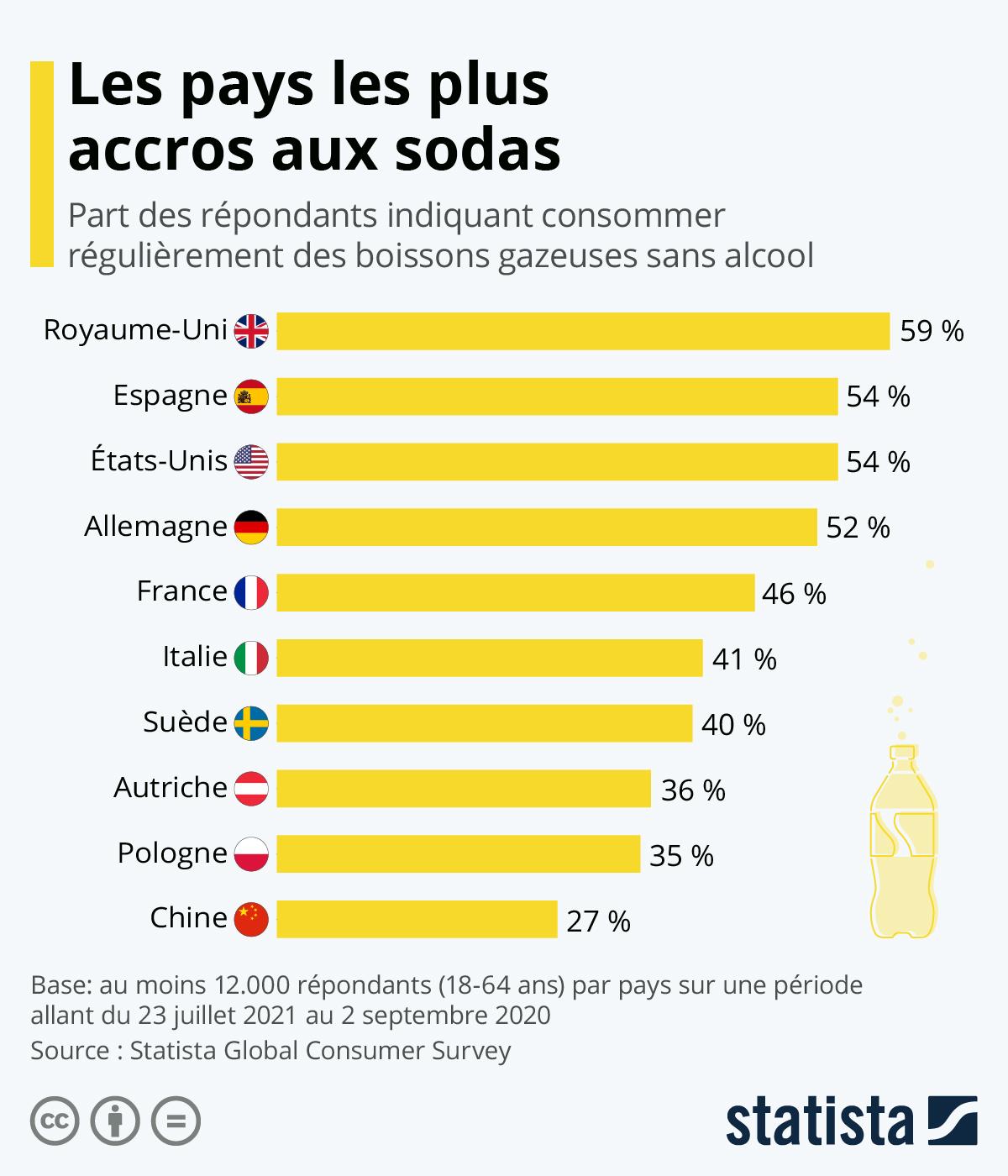 Infographie: Les pays les plus accros aux sodas | Statista