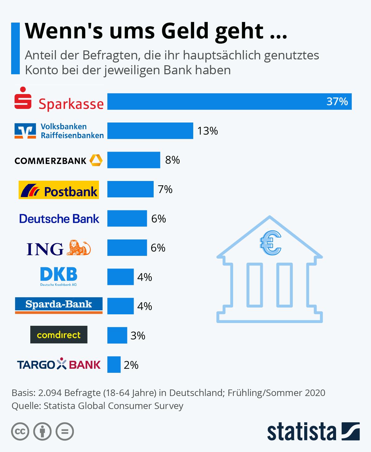 Infografik: Wenn's ums Geld geht … | Statista