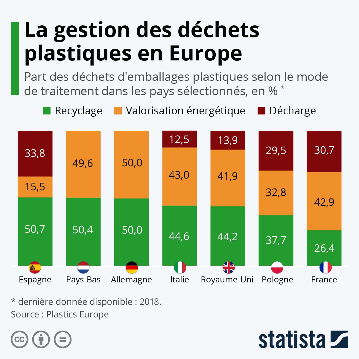 Infographie: Comment sont gérés les déchets d'emballages plastiques en Europe ?   Statista