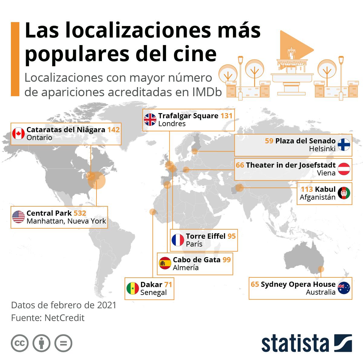 Infografía: Las localizaciones de rodaje más habituales del mundo (una española en el Top 10) | Statista