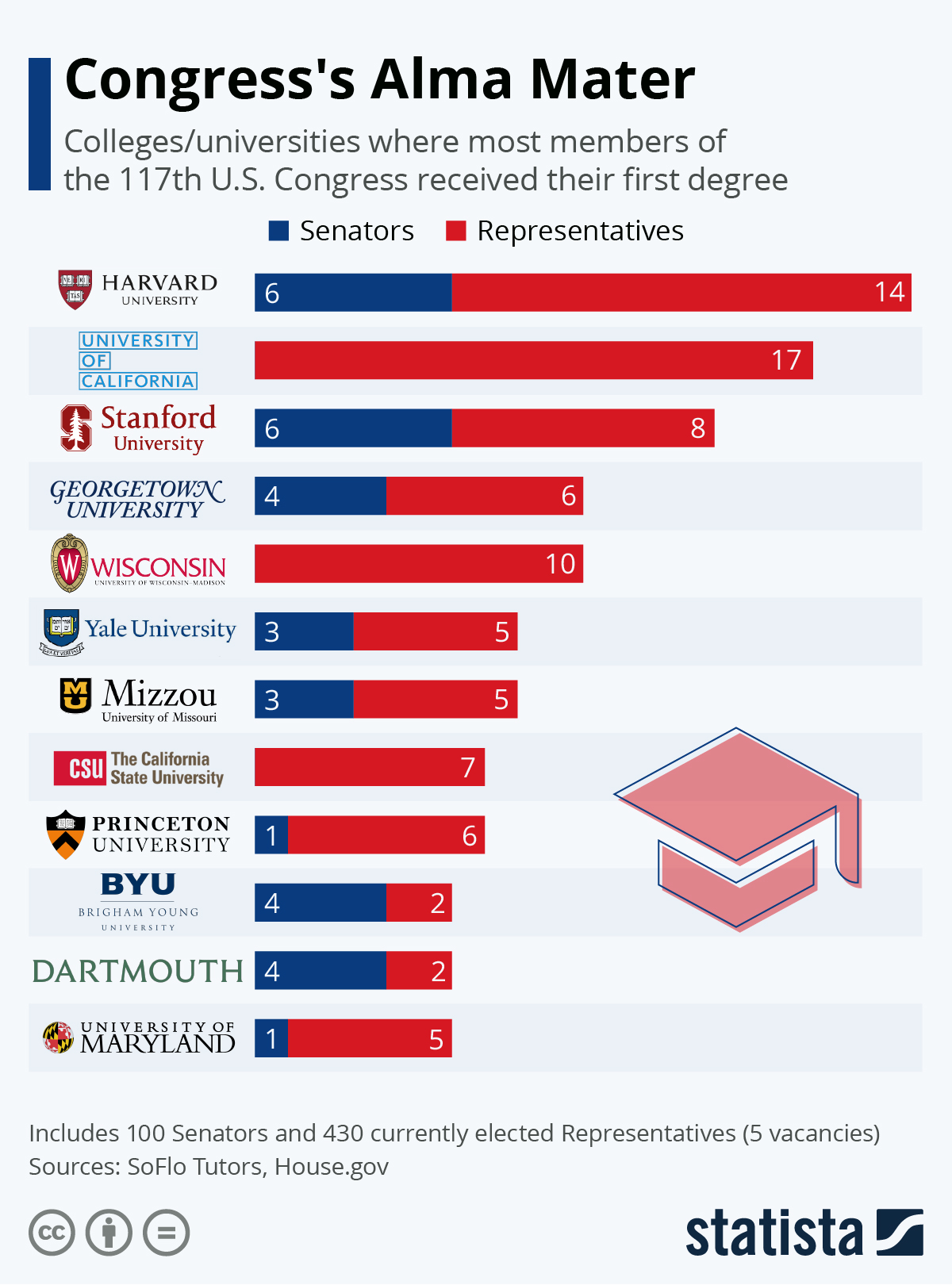 Infographic: Congress's Alma Mater | Statista