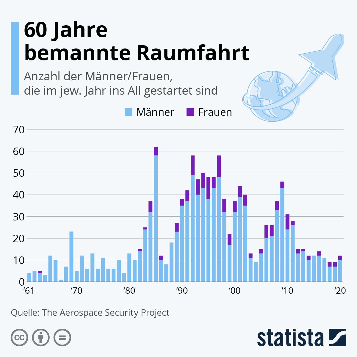 Infografik: 60 Jahre bemannte Raumfahrt | Statista