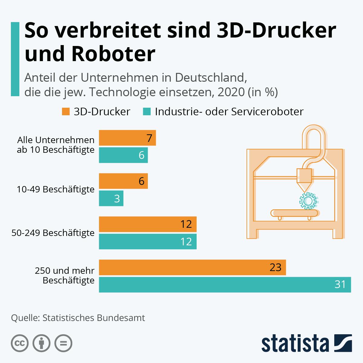 Infografik: So verbreitet sind Roboter und 3D-Drucker | Statista