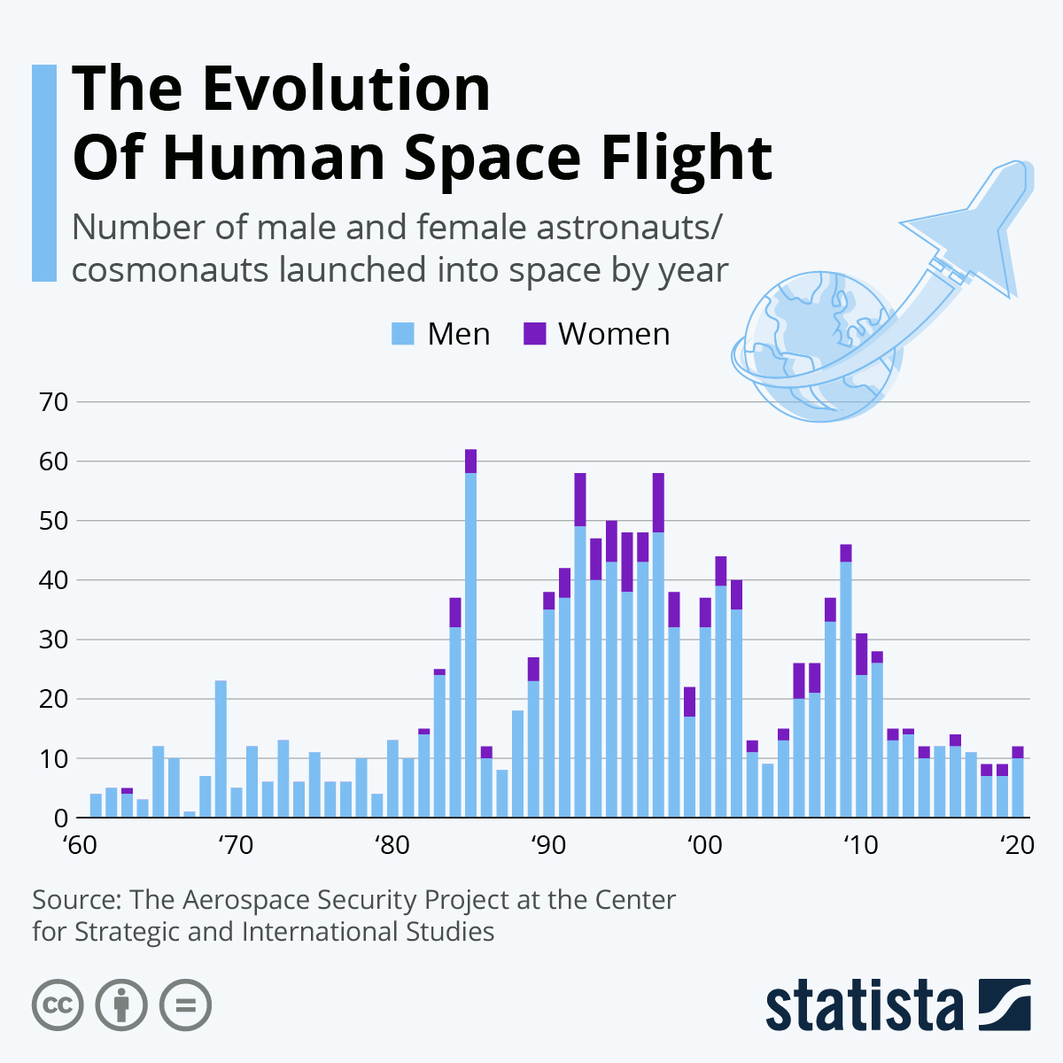 Infographic: The Evolution Of Human Space Flight | Statista