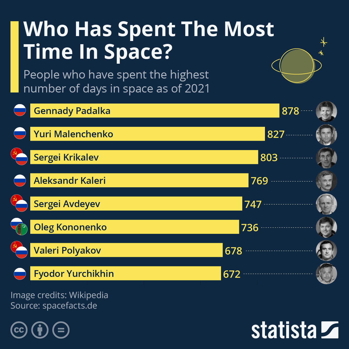 Infographic: Who Has Spent The Most Time In Space? | Statista