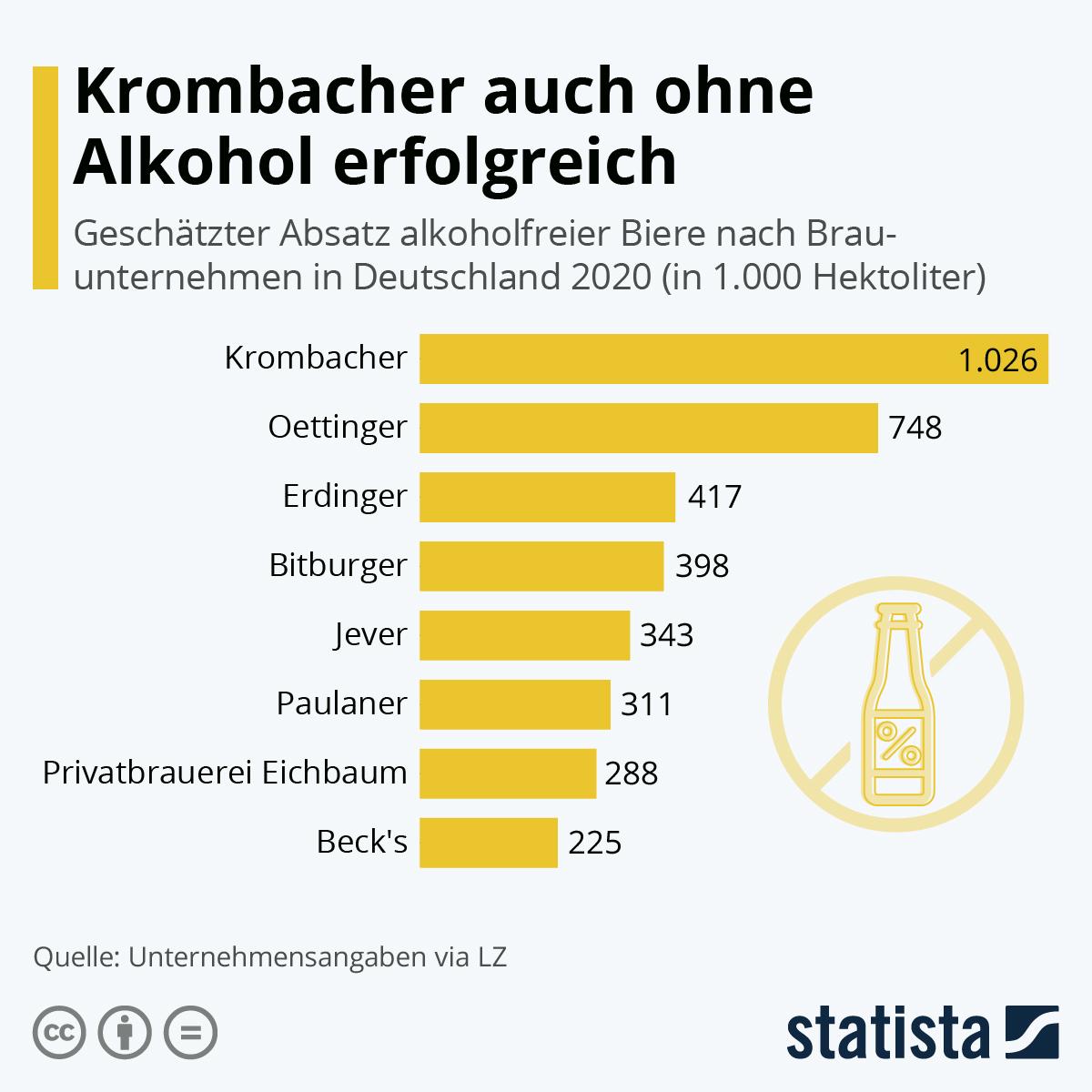 Infografik: Krombacher auch ohne Alkohol erfolgreich   Statista