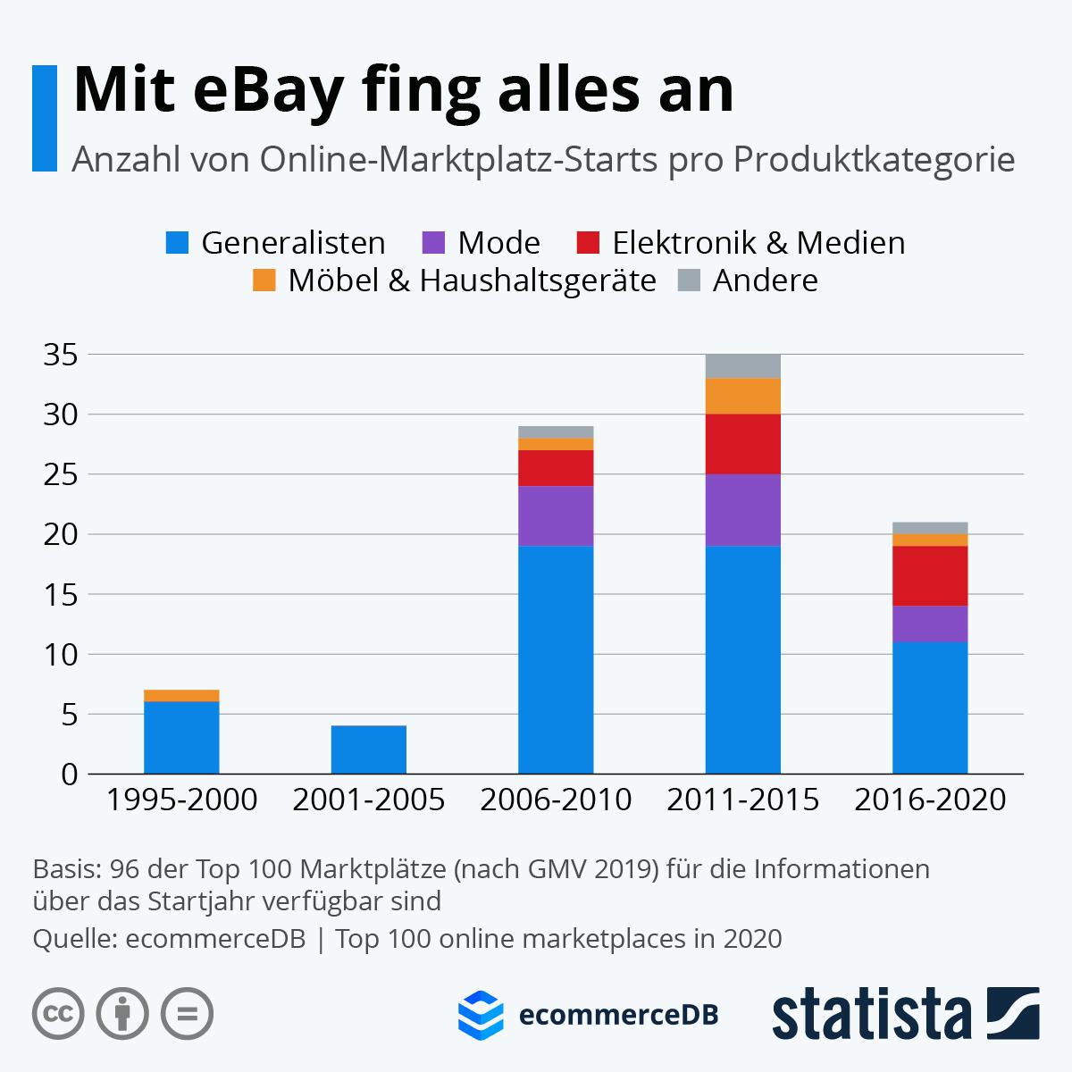 Infografik: Mit eBay fing alles an | Statista