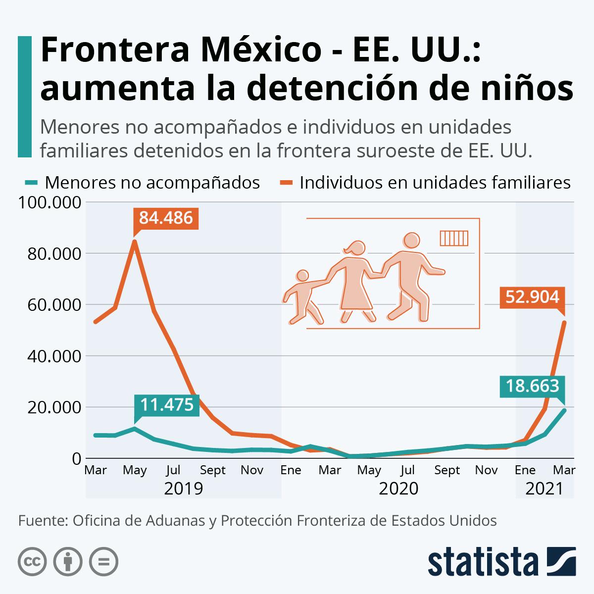Infografía: Aumenta la cifra de menores detenidos en la frontera entre EE. UU. y México | Statista