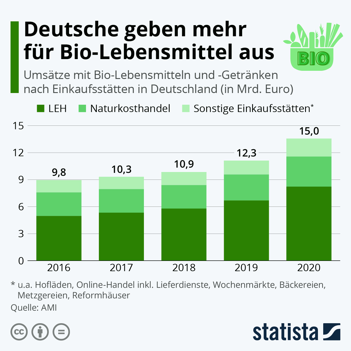 Infografik: Deutsche geben mehr für Bio-Lebensmittel aus | Statista