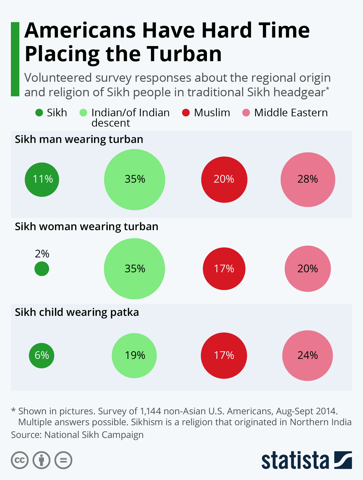 Infographic: Americans Have Hard Time Placing the Turban | Statista
