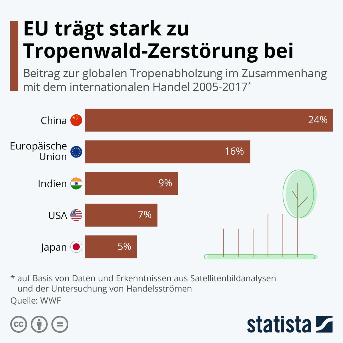EU trägt stark zu Tropenwald-Zerstörung bei | Statista
