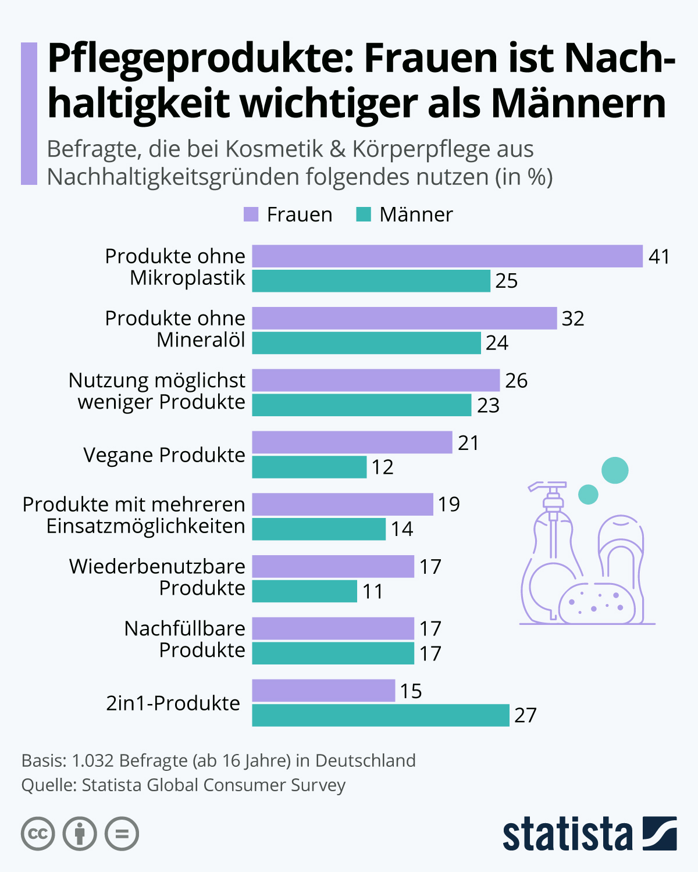 Infografik: Pflegeprodukte: Frauen ist Nachhaltigkeit wichtiger als Männern | Statista