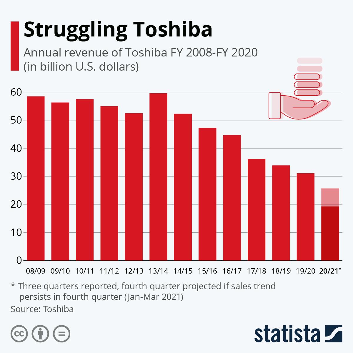 Infographic: Struggling Toshiba | Statista