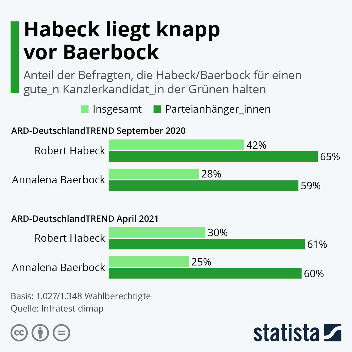 Infografik: Habeck liegt knapp vor Baerbock | Statista