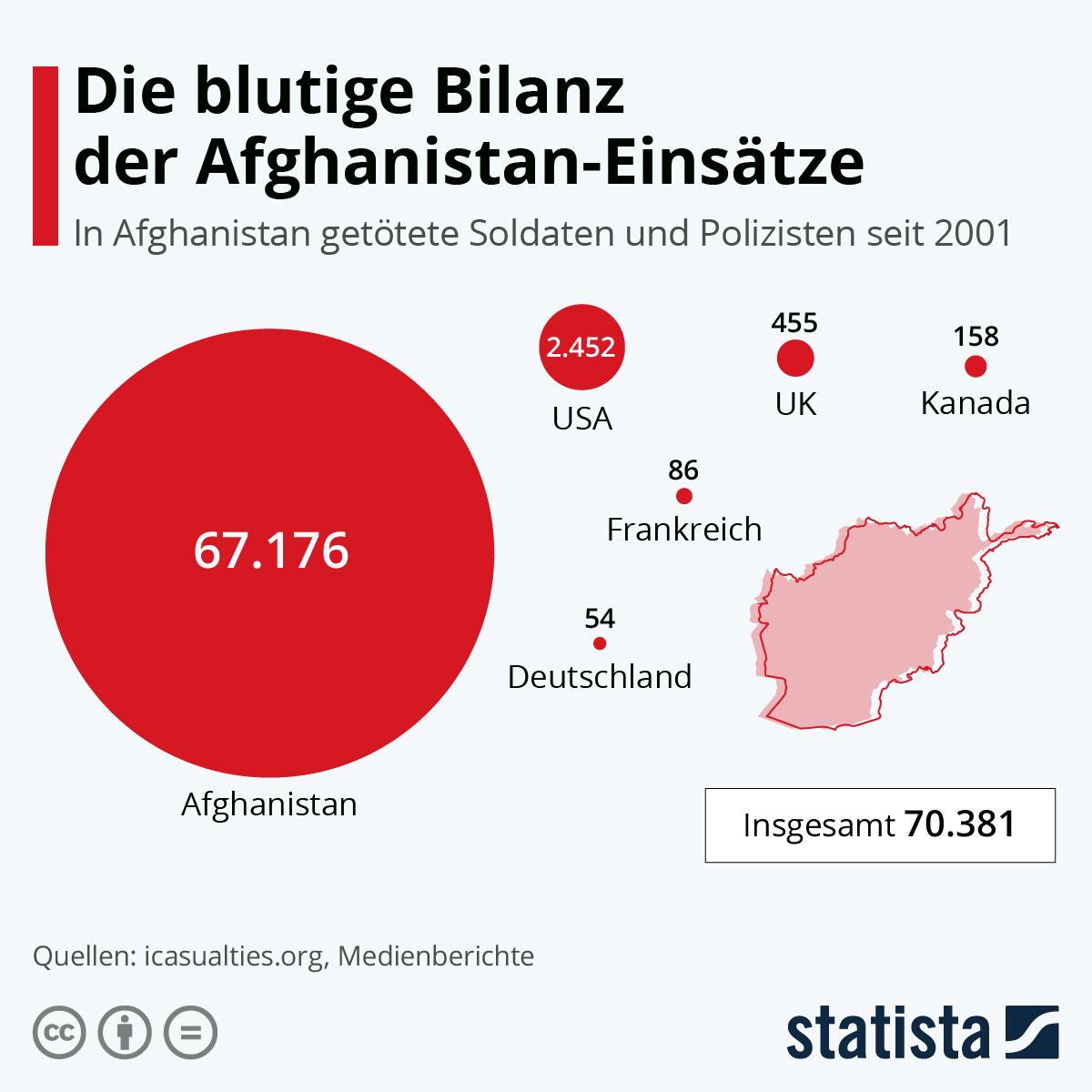 Infografik: Die blutige Bilanz der Afghanistan-Einsätze | Statista