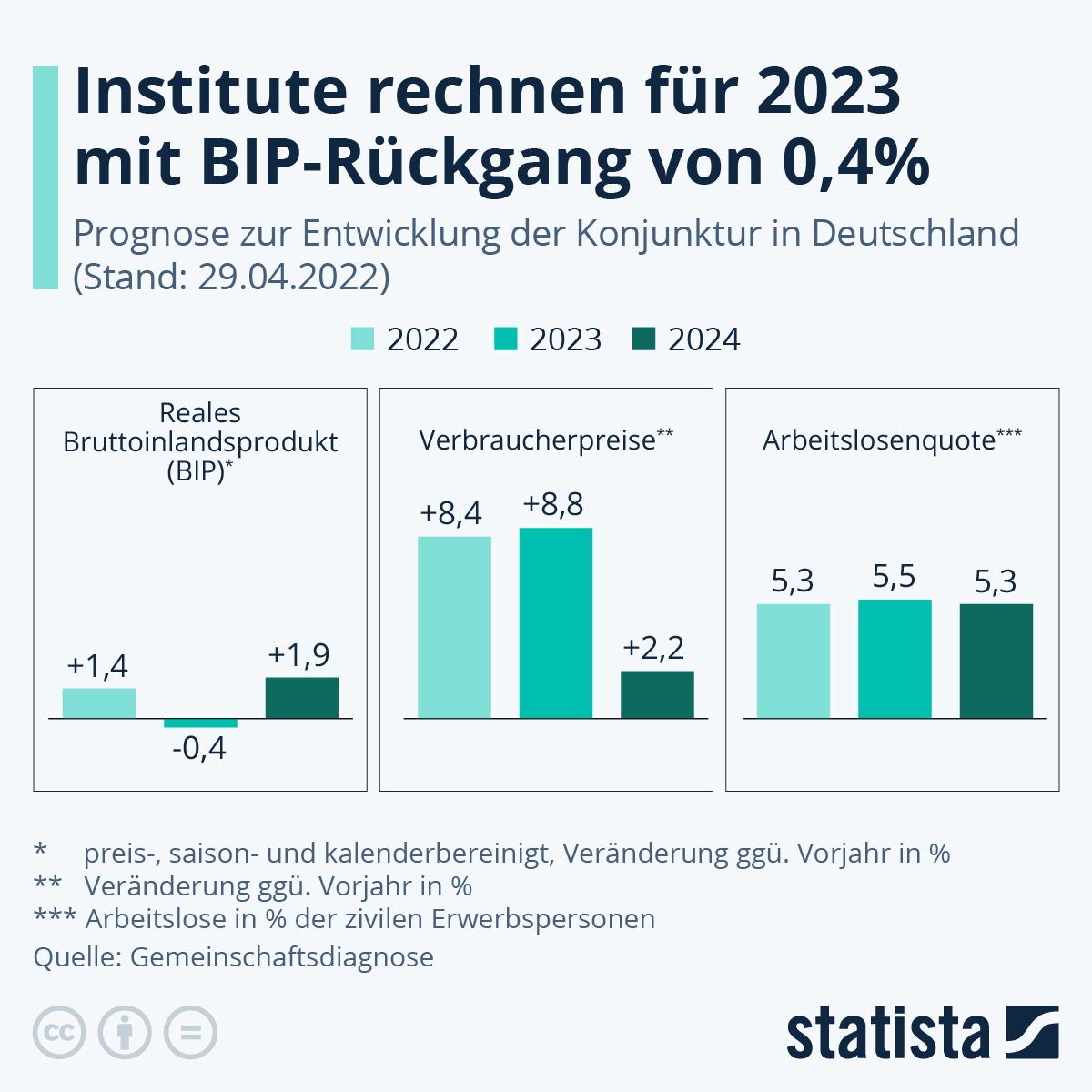 Infografik: Institute rechnen für 2021 mit 3,7% BIP-Wachstum | Statista
