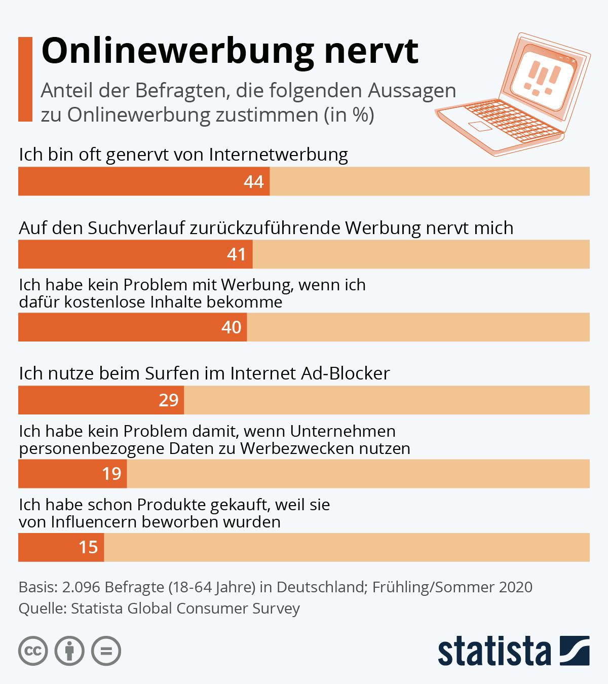 Infografik: Onlinewerbung nervt | Statista