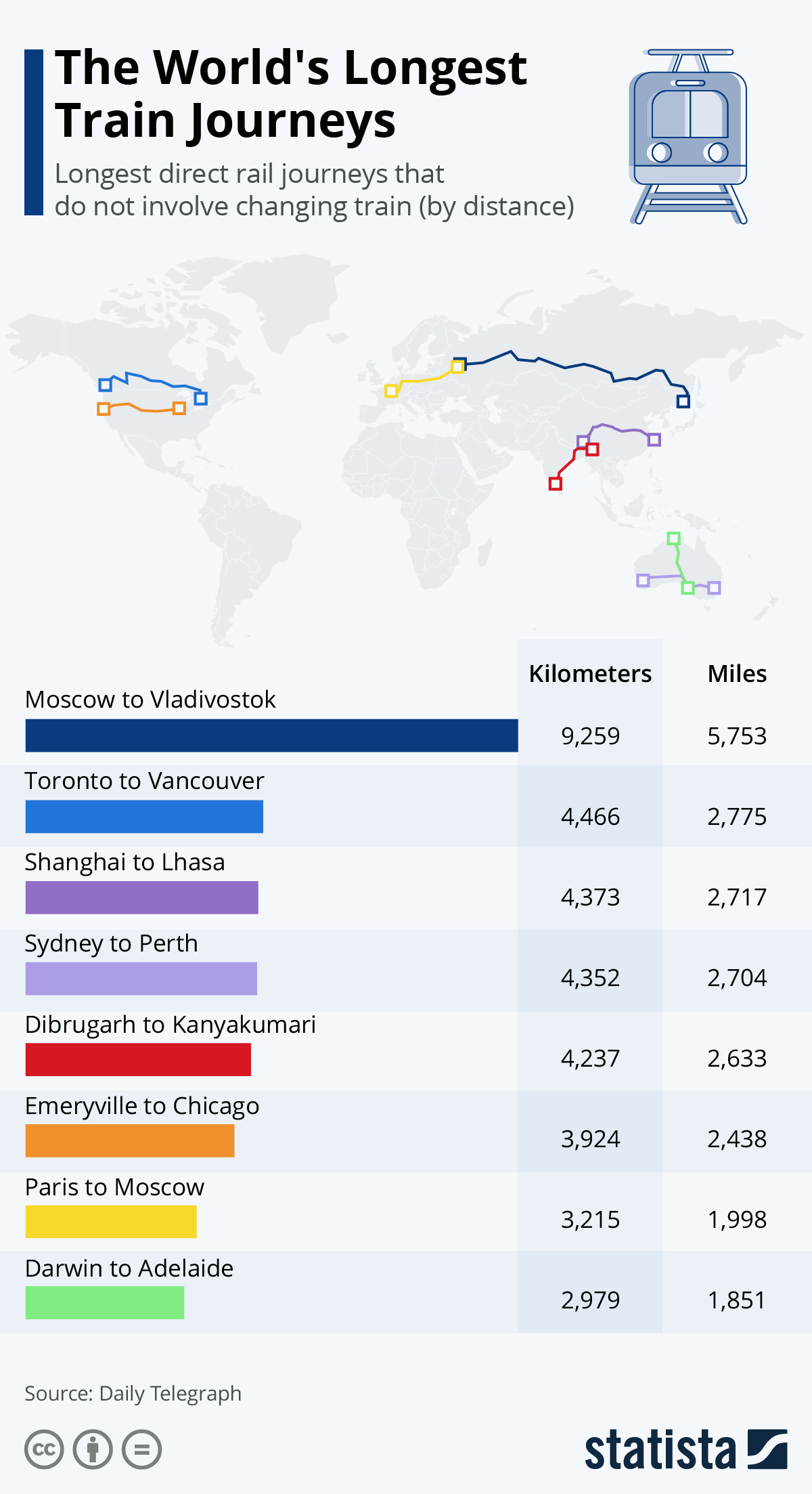 Infographic: The World's Longest Train Journeys | Statista