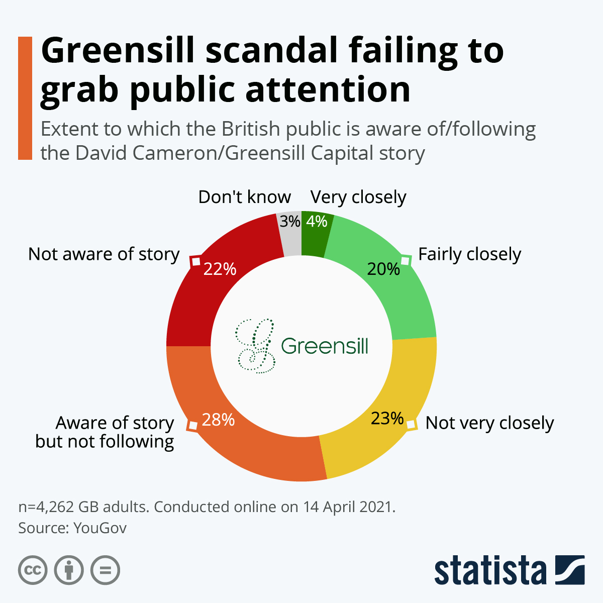 Infographic: Greensill scandal failing to grab public attention | Statista