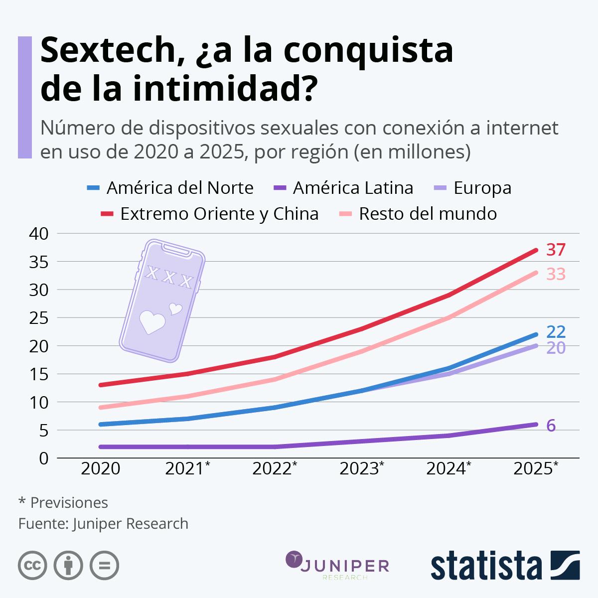 Infografía: Sextech, el mercado en alza que está cambiando la intimidad | Statista