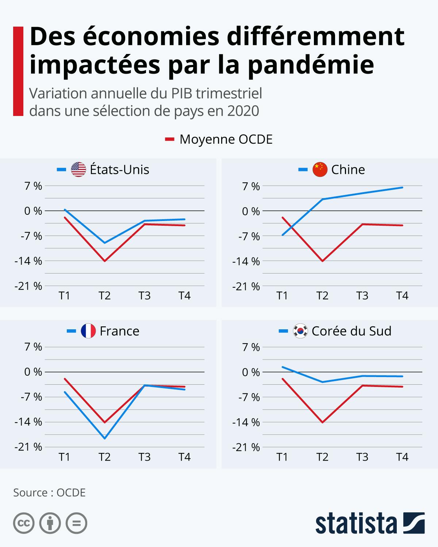 Infographie: Des économies différemment impactées par la pandémie   Statista