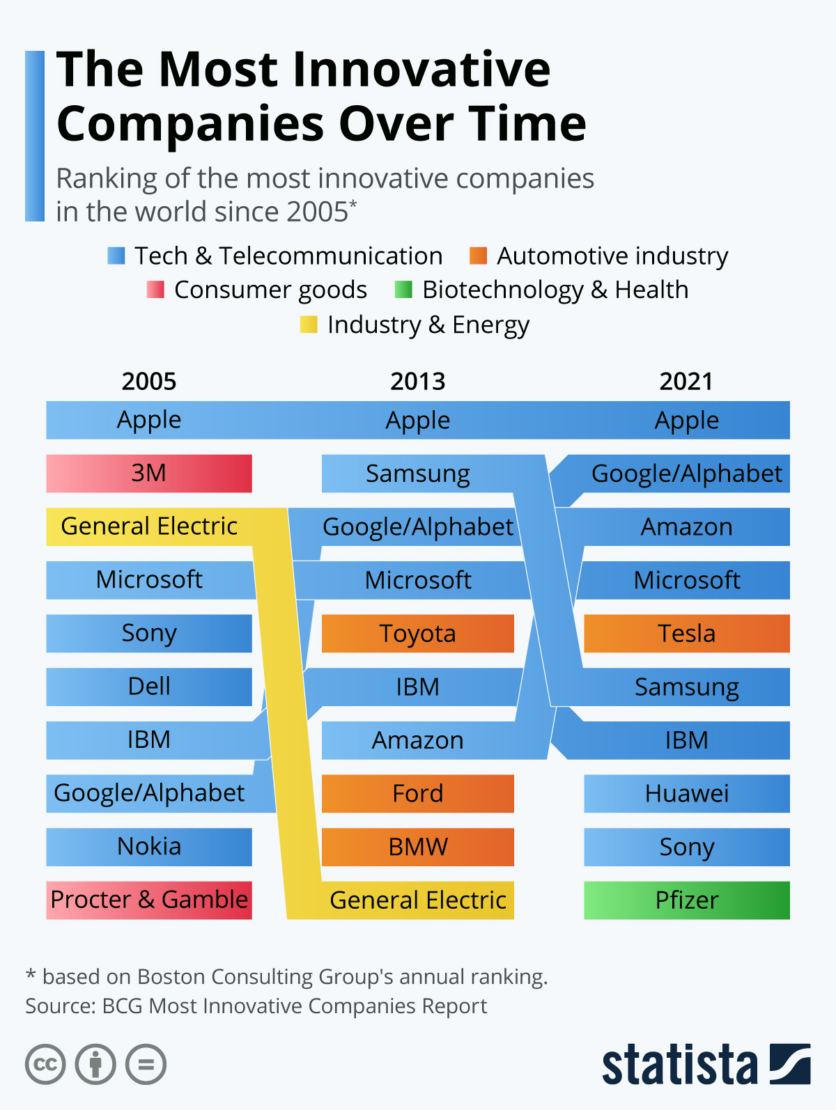 Infographic: The Most Innovative Companies Over Time | Statista