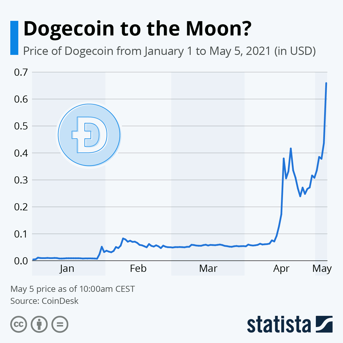 Infographic: Dogecoin to the Moon?   Statista