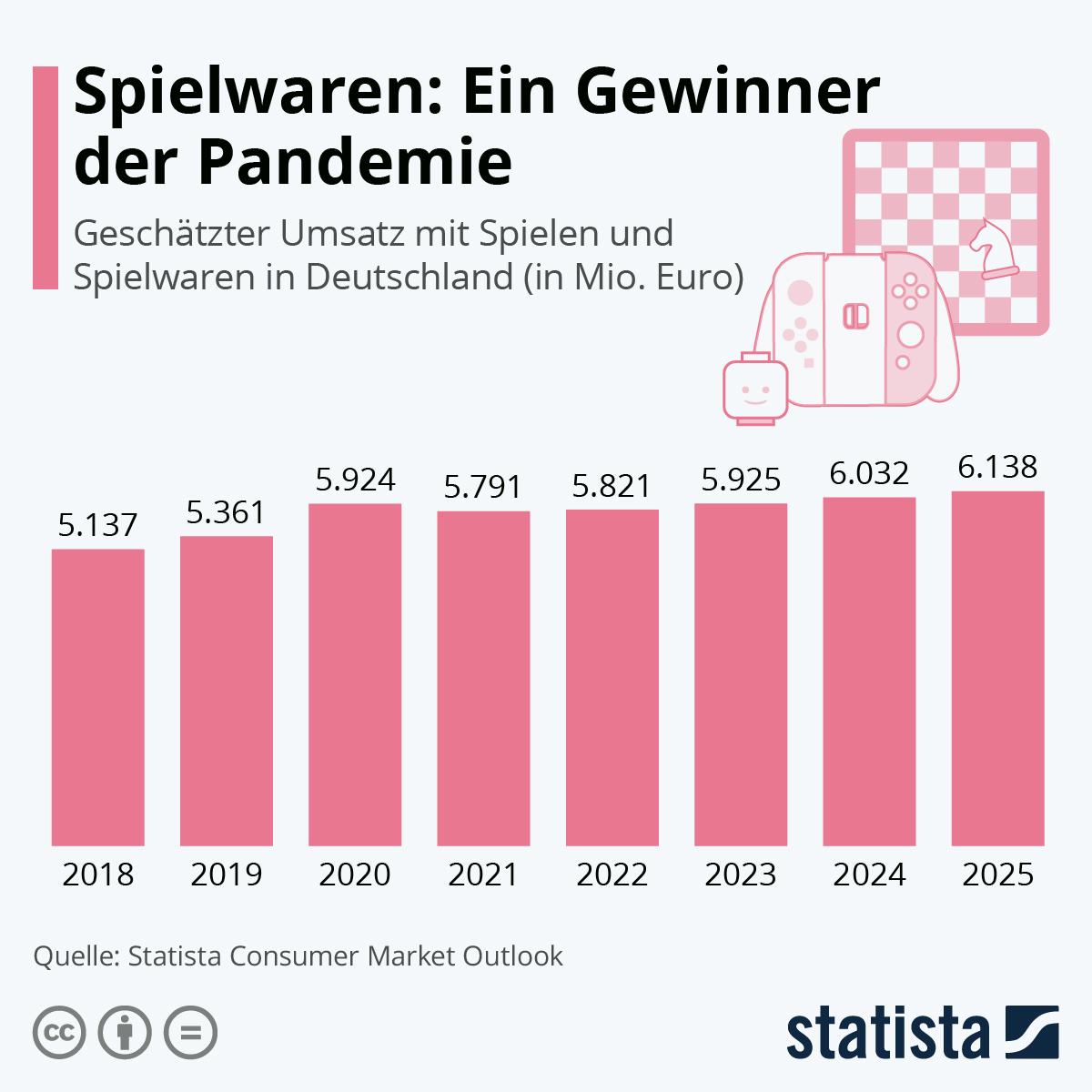 Infografik: Spielwaren: Ein Gewinner der Pandemie | Statista