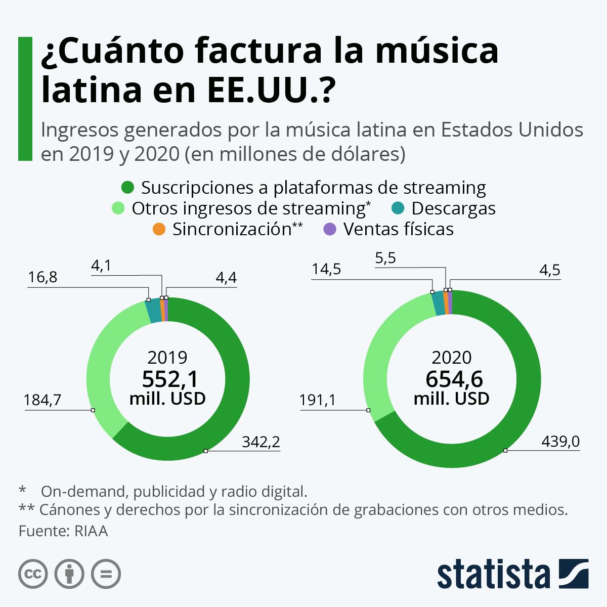 Infografía: El 99% de los ingresos de la música latina en EE.UU. es digital | Statista