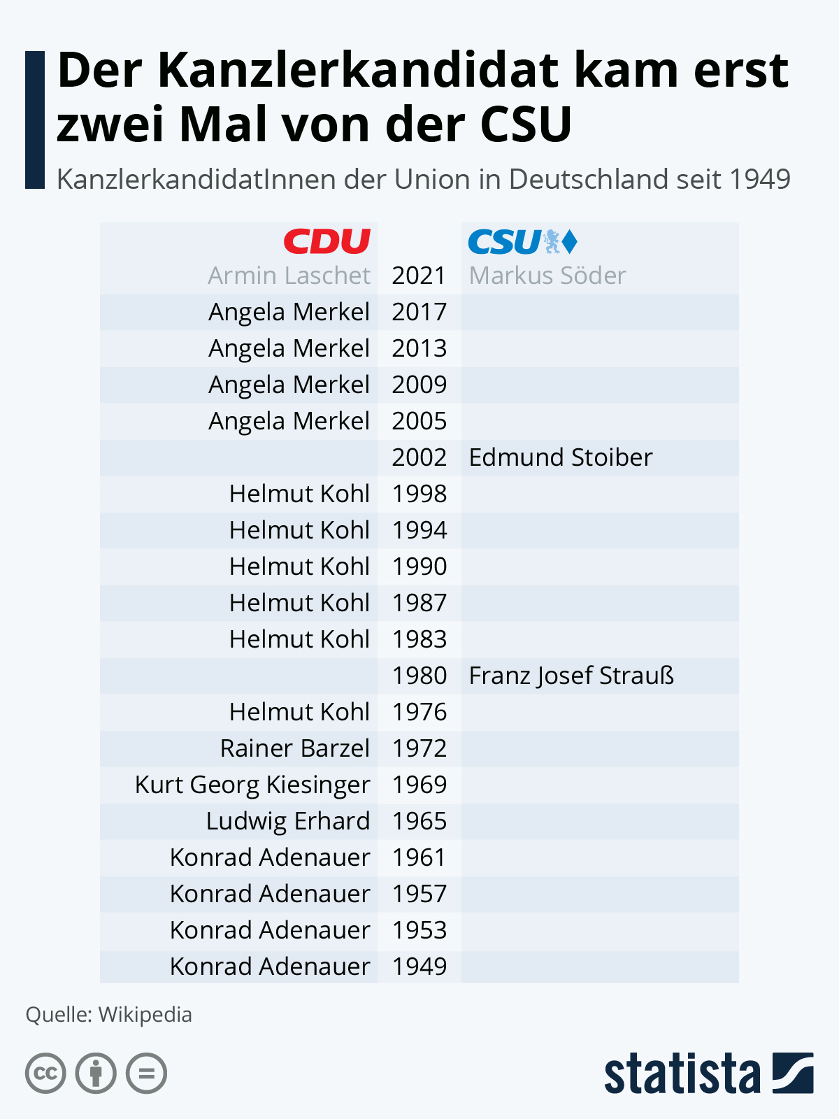 Infografik: Erst zwei Mal kam der Kanzlerkandidat von der CSU | Statista