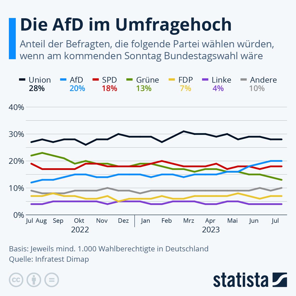 Infografik: Sonntagsfrage: Abwärtstrend der Union gestoppt | Statista