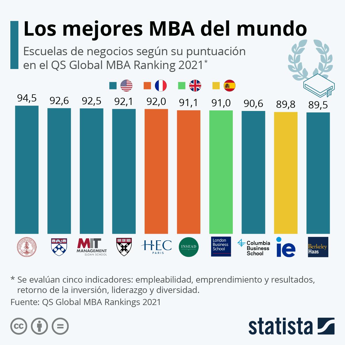 Infografía: Una española entre las mejores escuelas de negocios para estudiar un MBA | Statista