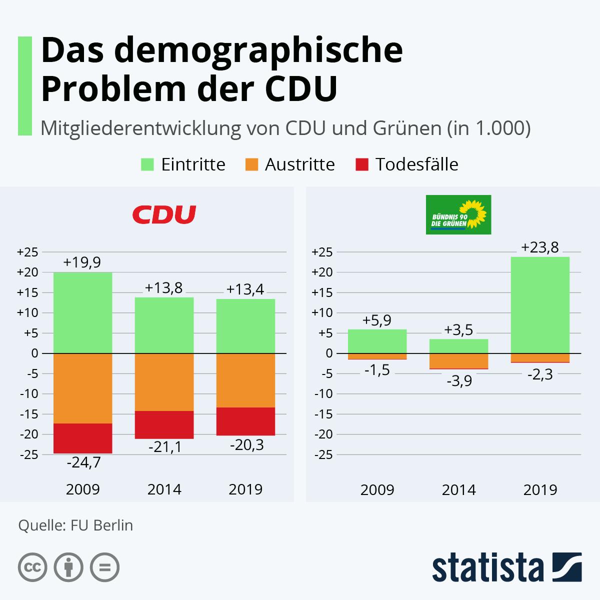Infografik: Das demographische Problem der CDU | Statista
