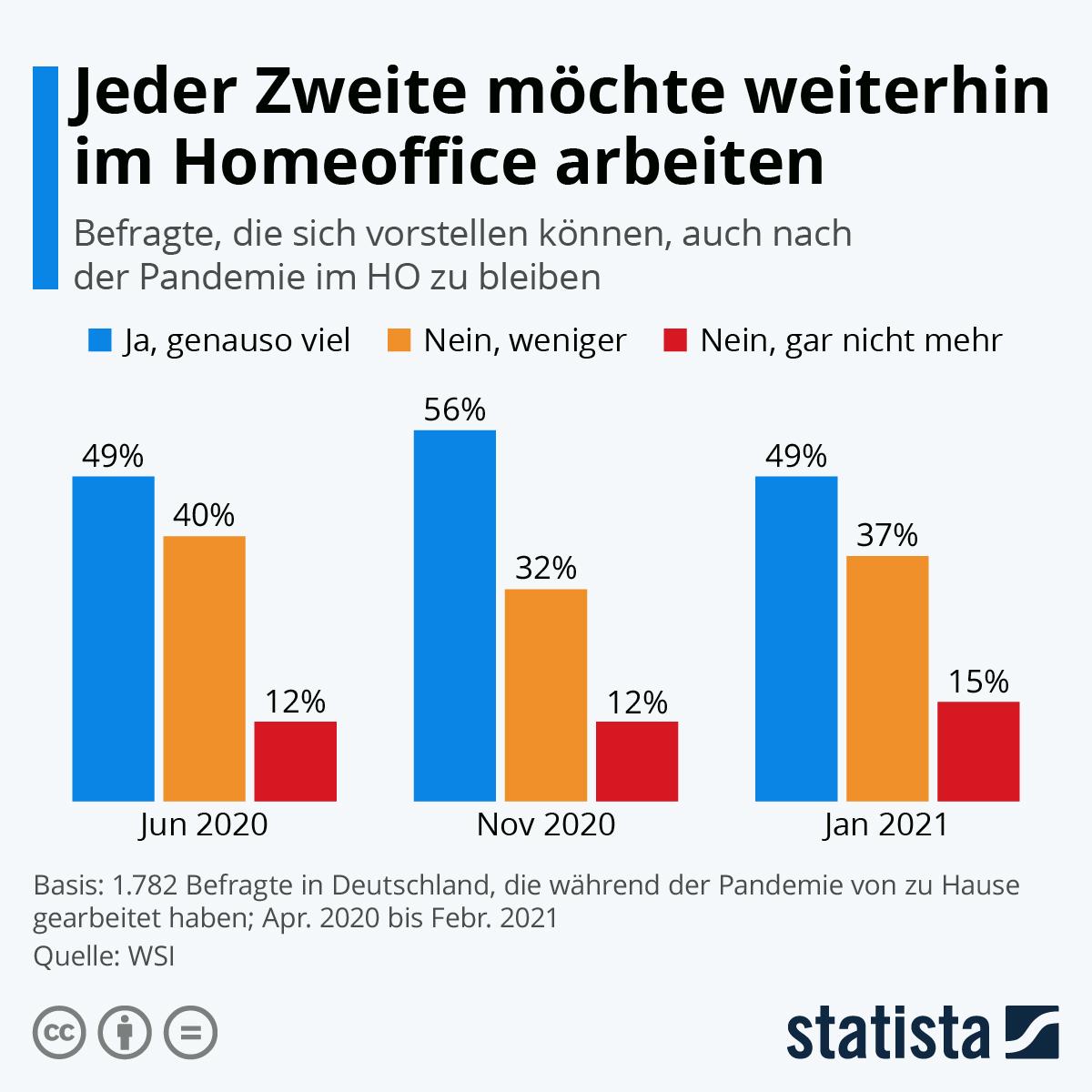 Infografik: Jeder Zweite möchte weiterhin im Homeoffice arbeiten | Statista