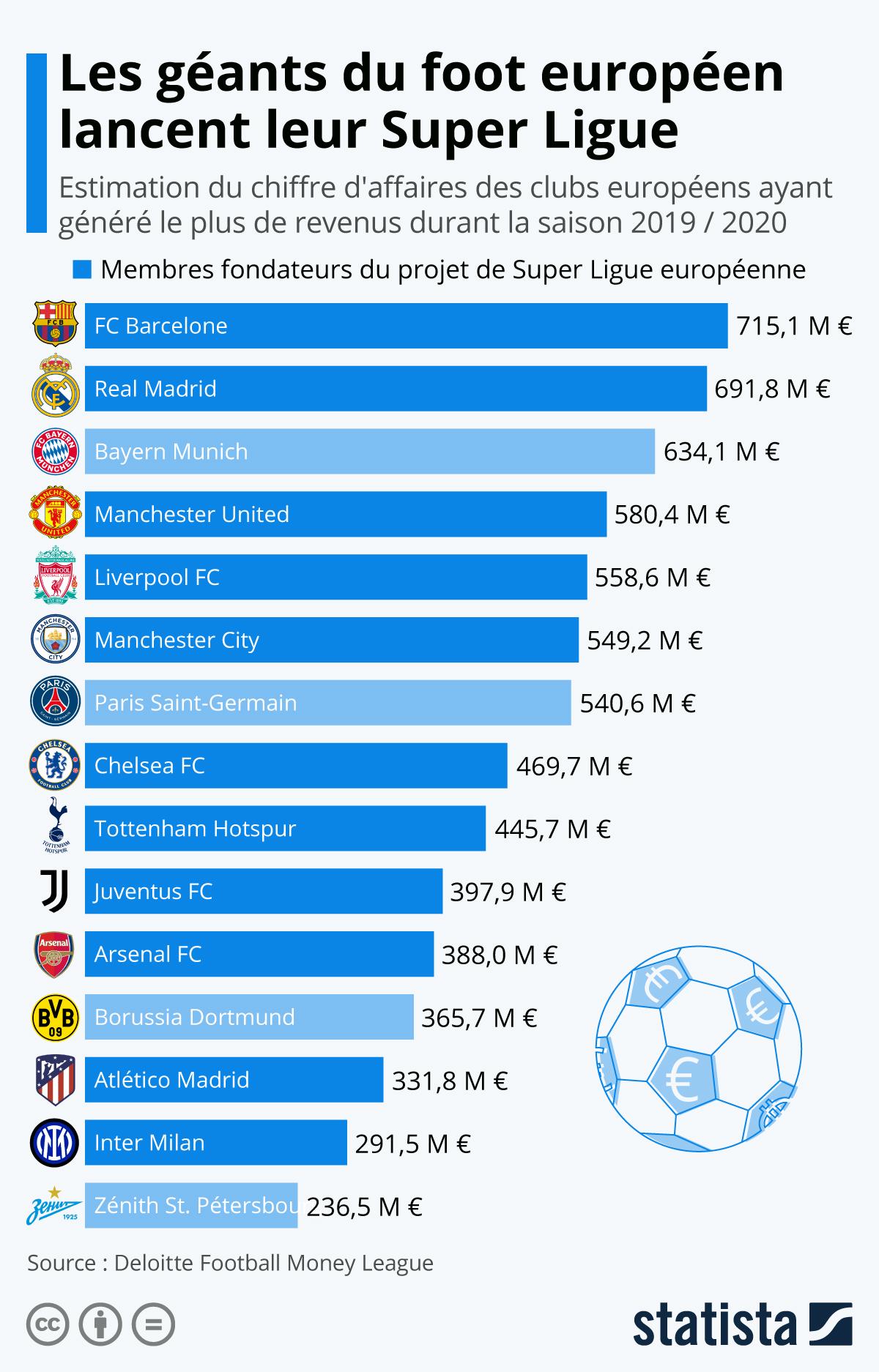 Infographie: Les géants du football européen lancent leur Super Ligue | Statista