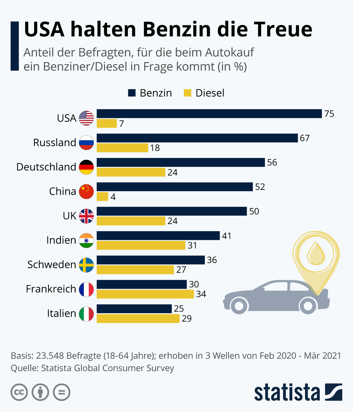 Infografik: USA halten Benzin die Treue | Statista