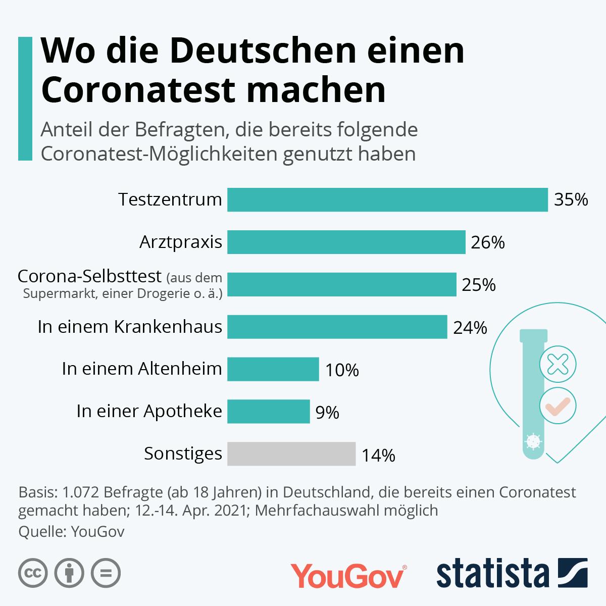 Infografik: Wo die Deutschen einen Coronatest machen | Statista
