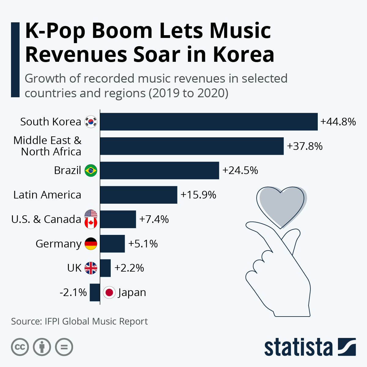 Infographic: K-Pop Boom Lets Music Revenues Soar in Korea   Statista