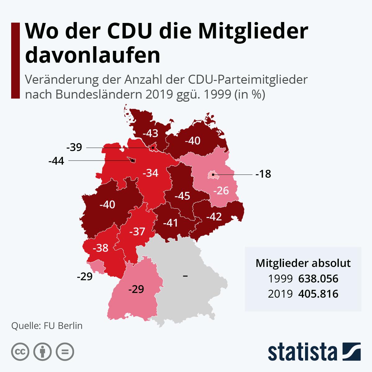 Infografik: Wo der CDU die Mitglieder davonlaufen | Statista
