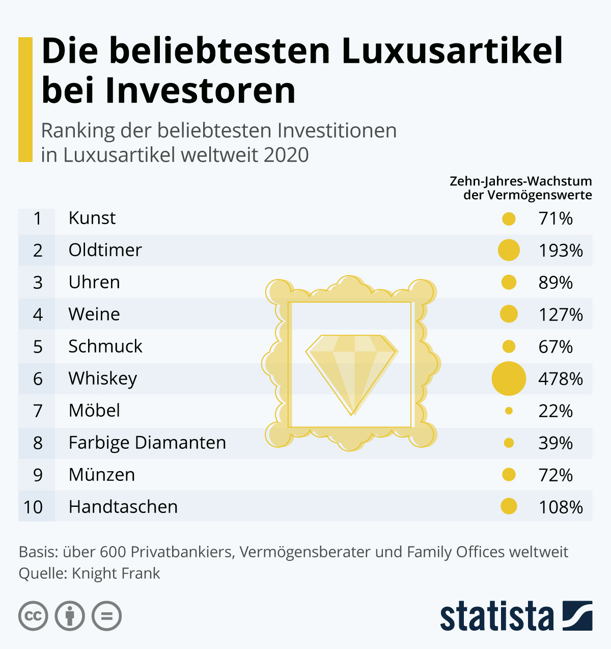 Infografik: Die beliebtesten Luxusartikel bei Investoren | Statista