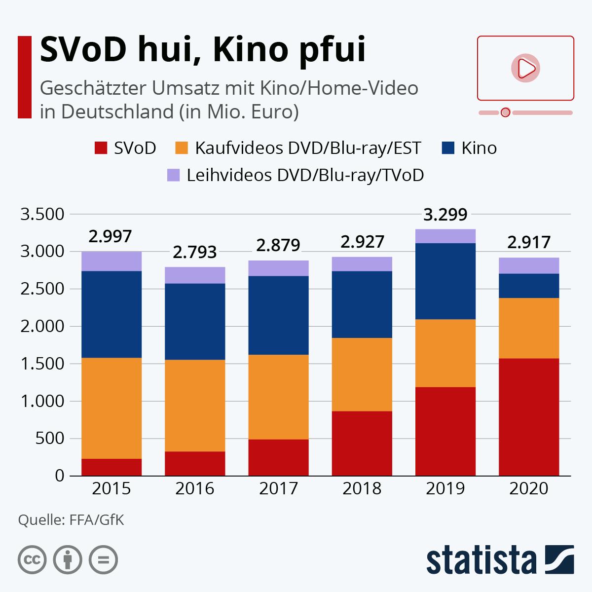 Infografik: SVoD hui, Kino pfui | Statista