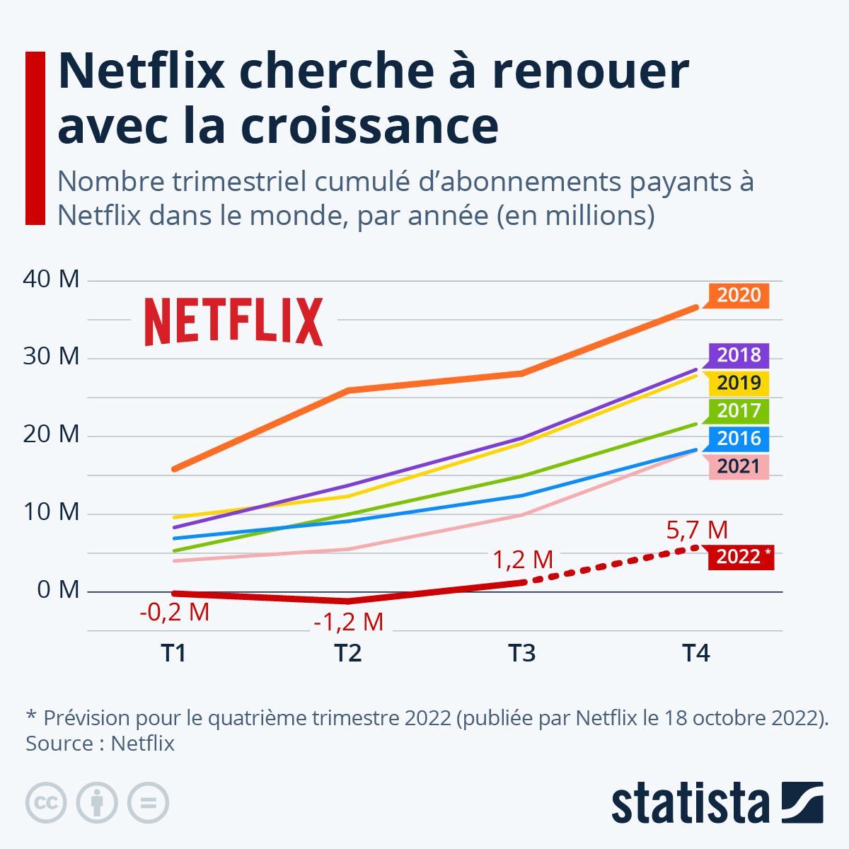 Infographie: Coup d'arrêt pour la croissance de Netflix | Statista