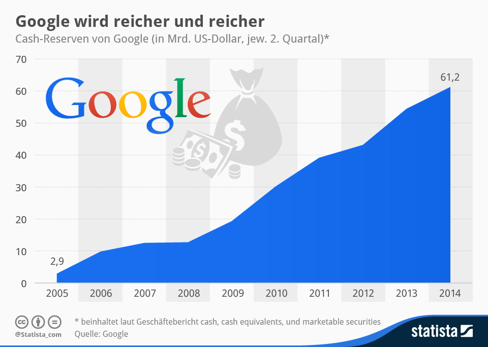 Infografik: Google wird reicher und reicher   Statista