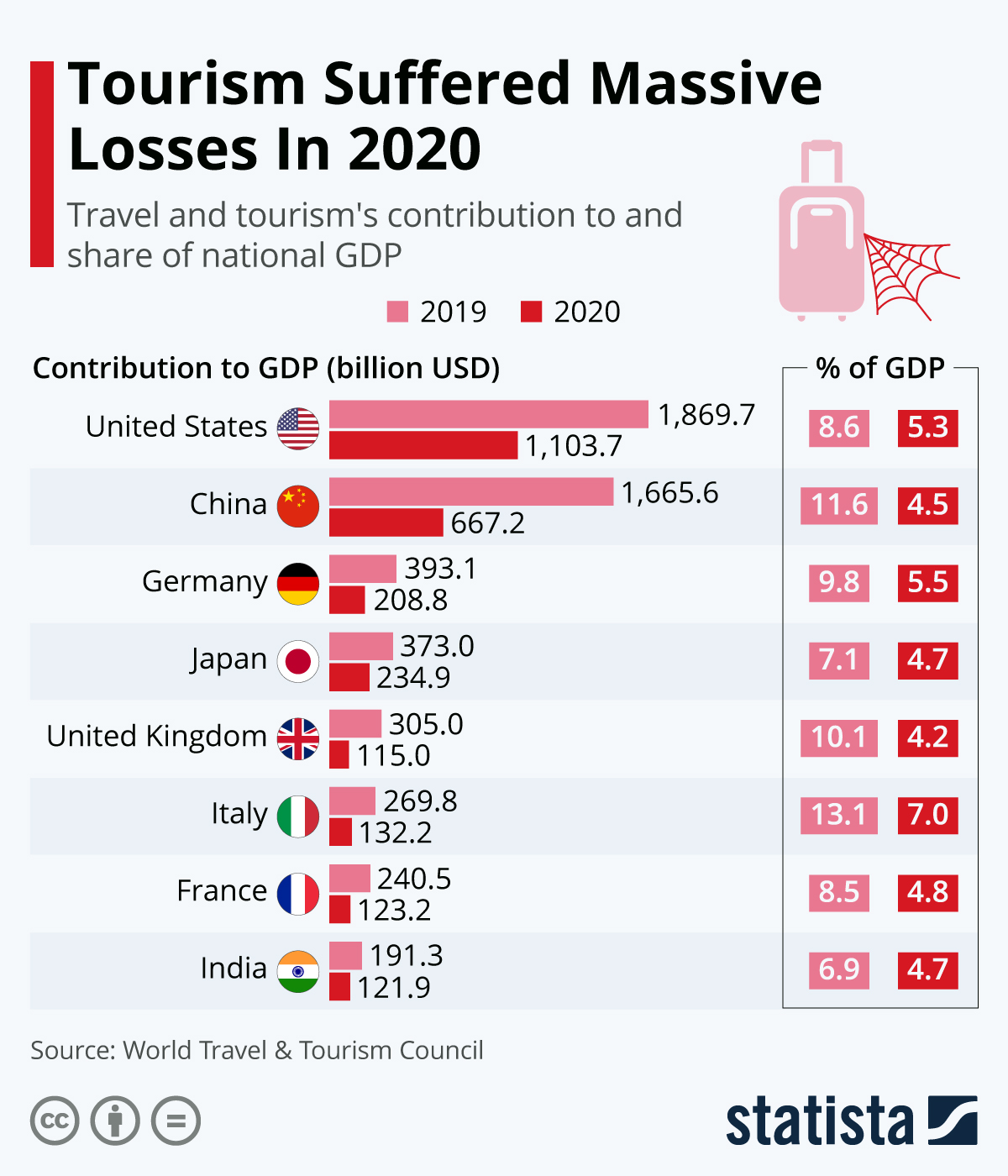 Infographic: Tourism Suffered Massive Losses In 2020 | Statista