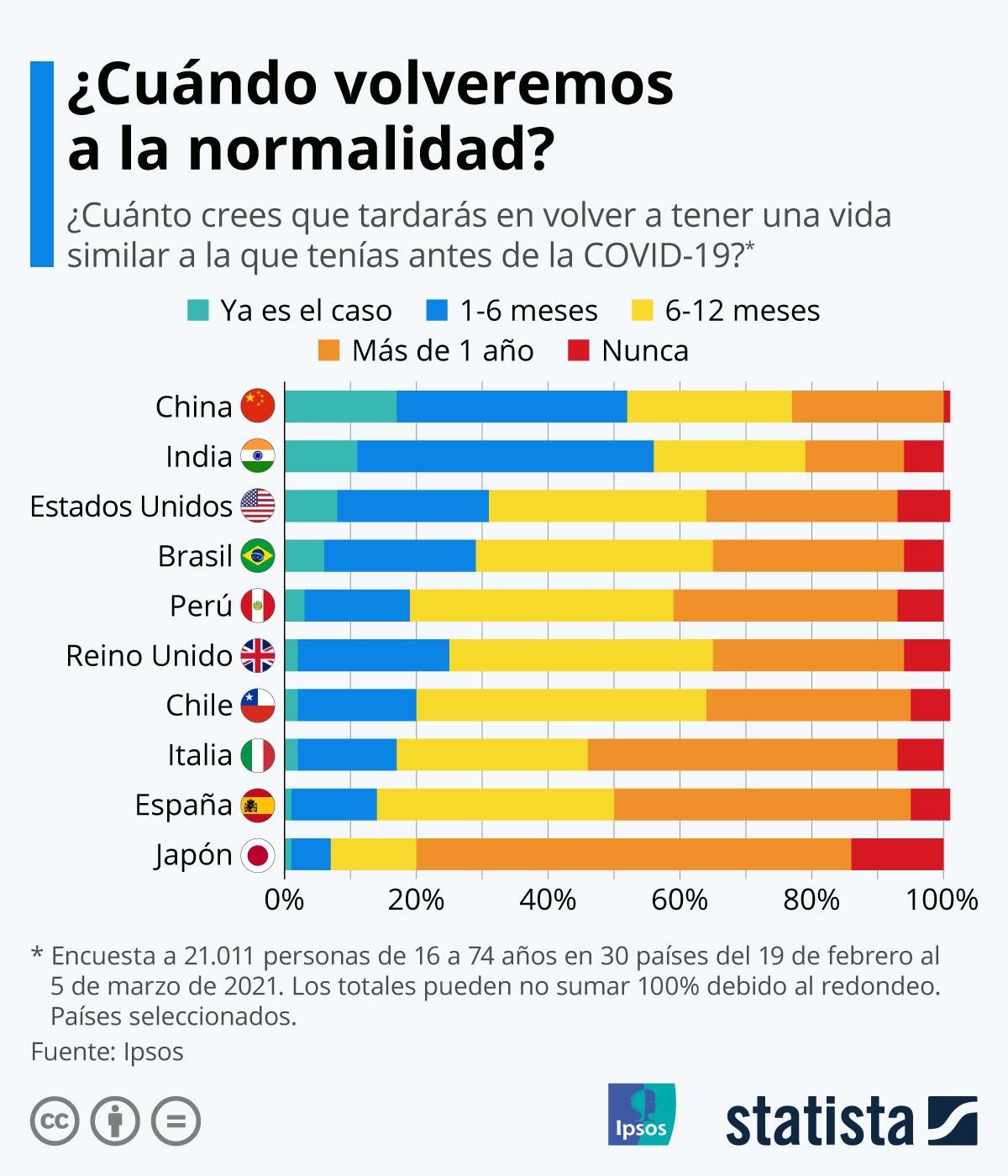 Infografía: ¿Cuándo volveremos a la normalidad?  |  Statista