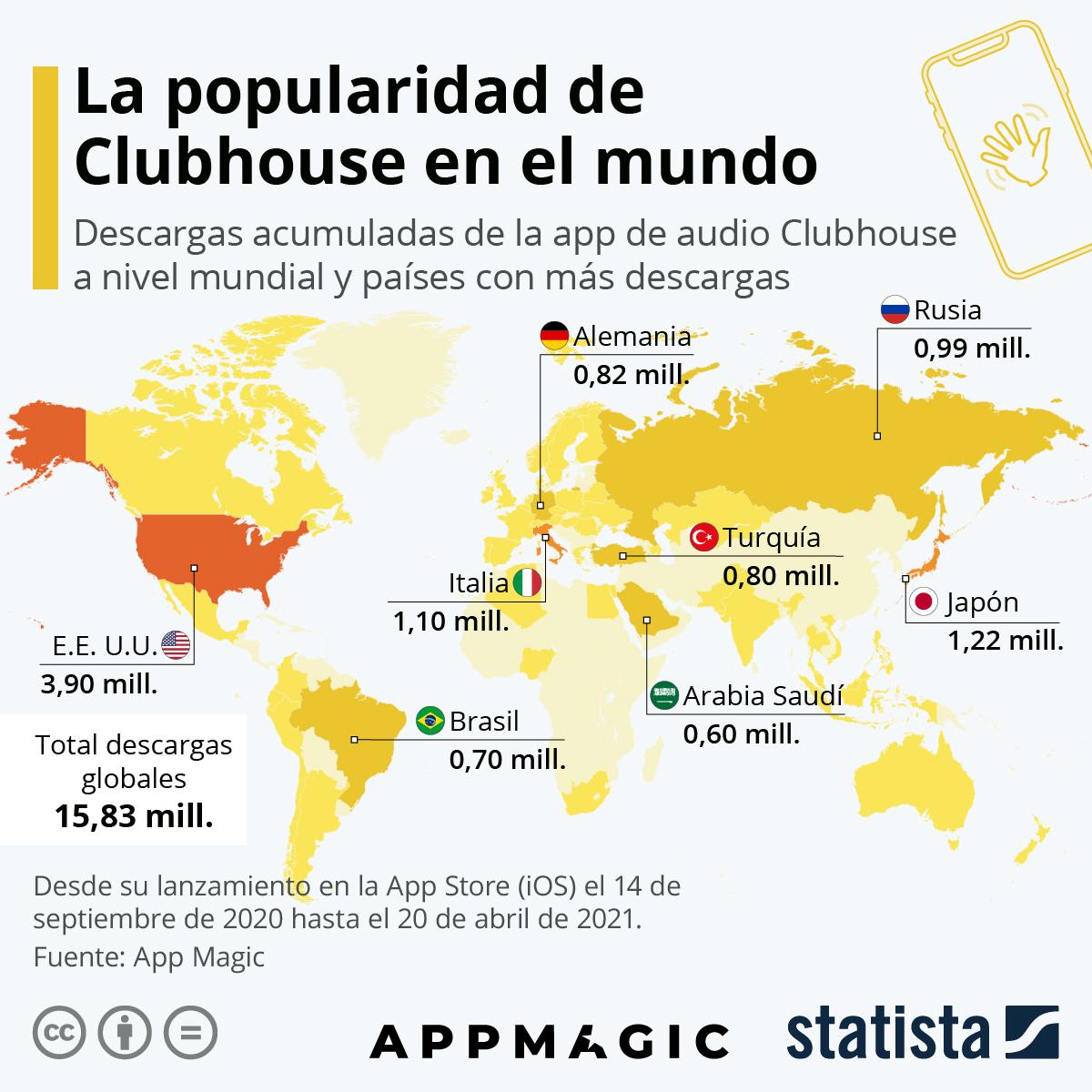 Infografía: ¿Está la app Clubhouse lista para la competencia? | Statista
