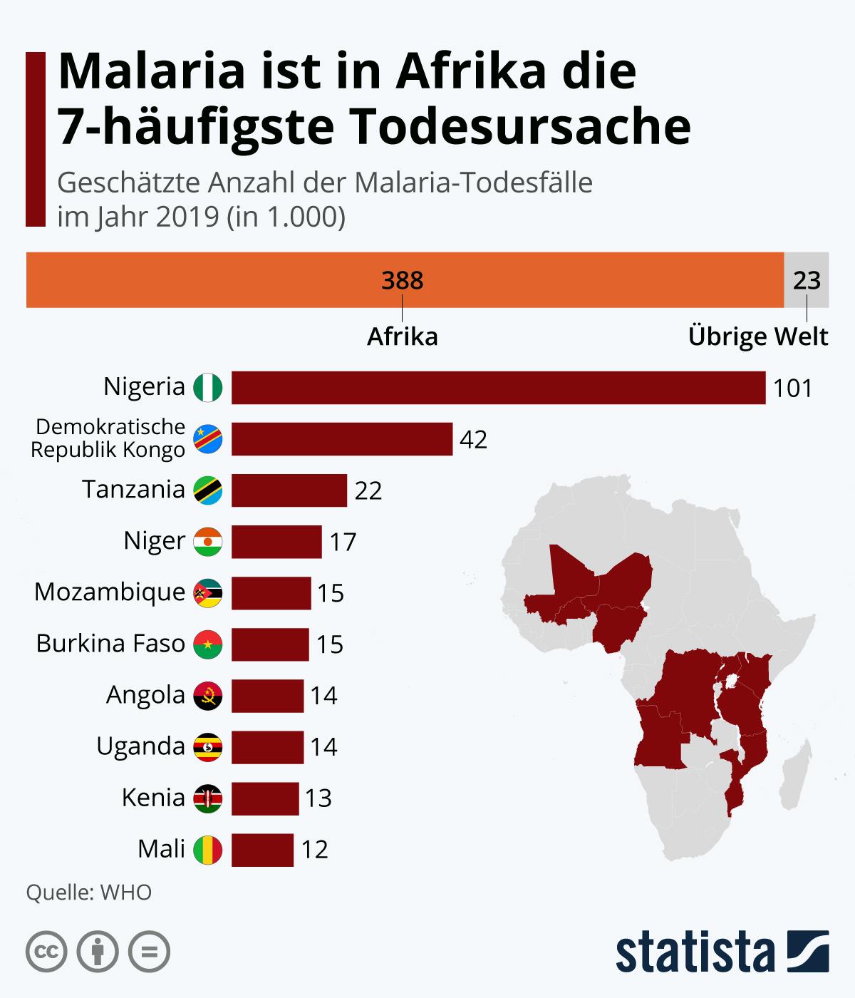 Malaria ist in Afrika die 7-häufigste Todesursache | Statista