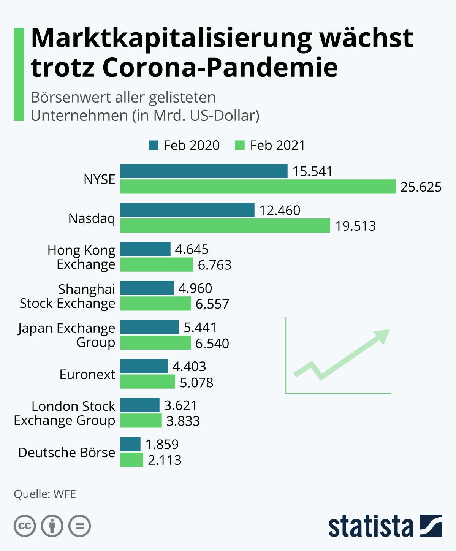 Infografik: Marktkapitalisierung wächst trotz Corona-Pandemie   Statista