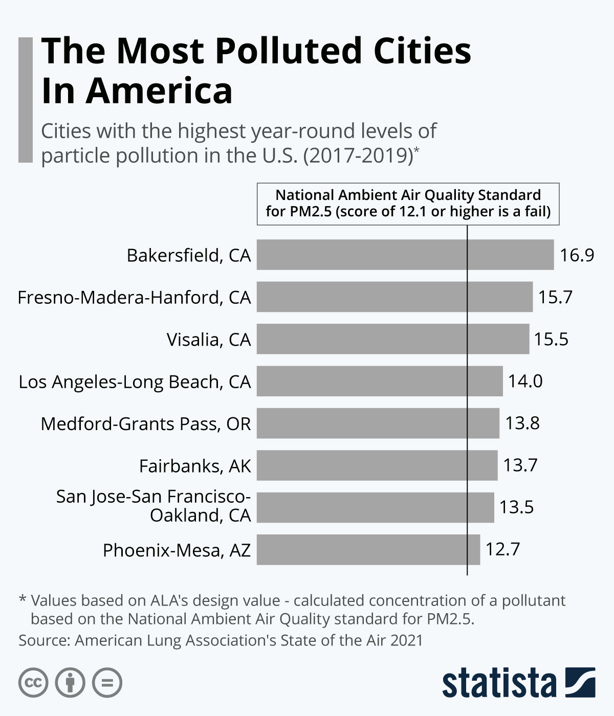 Infographic: The Most Polluted Cities In America | Statista